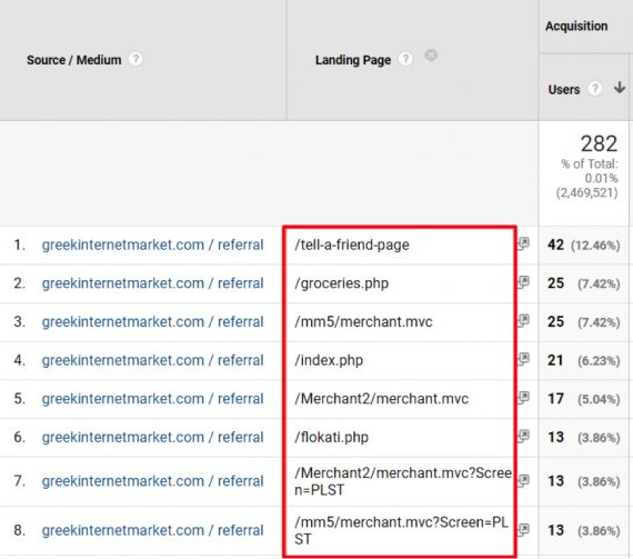 The landing pages that are displayed should be investigated for missing or improperly set up Google Analytics tags.