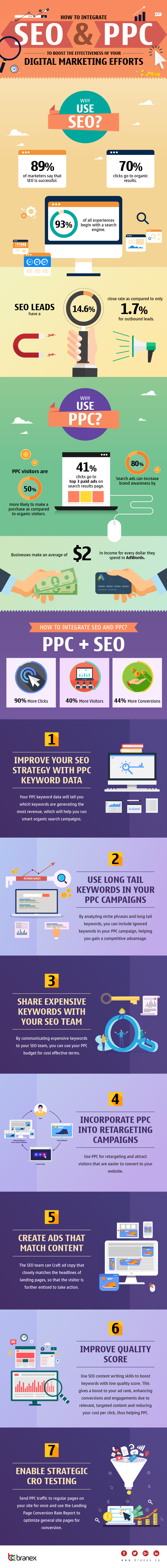 How to Integrate SEO and PPC to Boost the Effectiveness of Your Digital Marketing Effort - infographic
