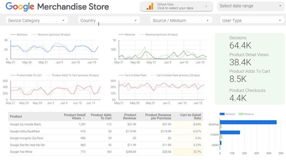 Merchants can prepare custom dashboards in Google Data Studio, which integrates with Analytics.