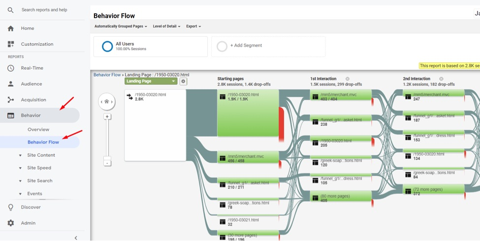 In Google Analytics, go to Behavior  Behavior Flow.