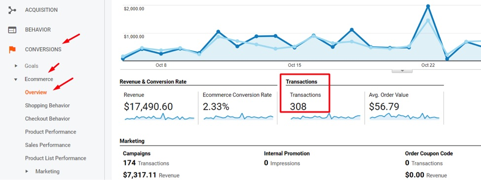 To audit for duplicate transactions, go to Conversions  Ecommerce  Overview and note the total transactions reported.