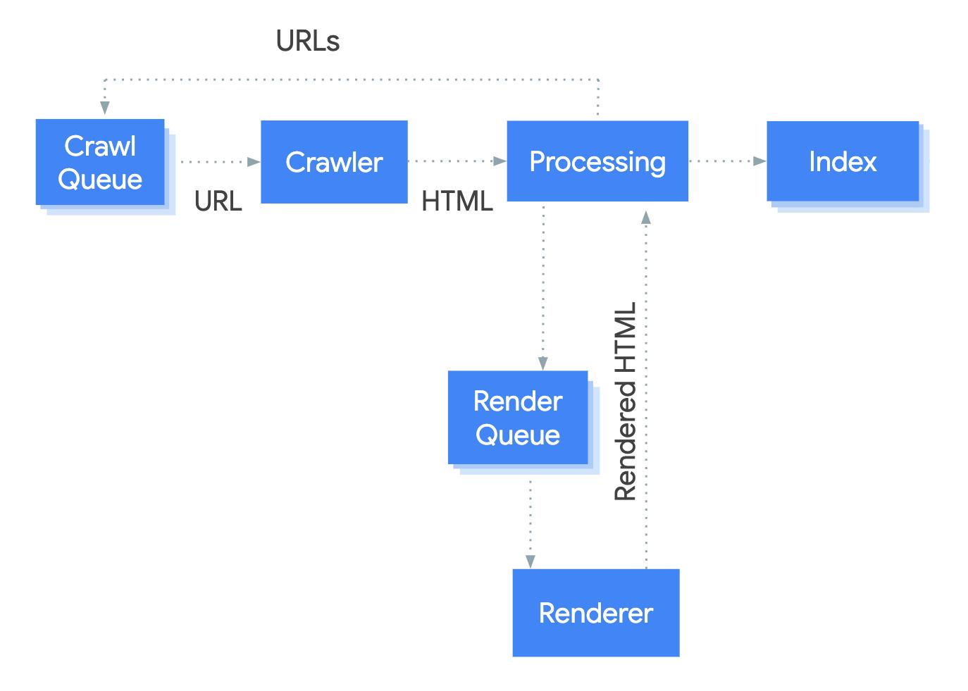 Google Publishes a New Guide to JavaScript SEO Basics