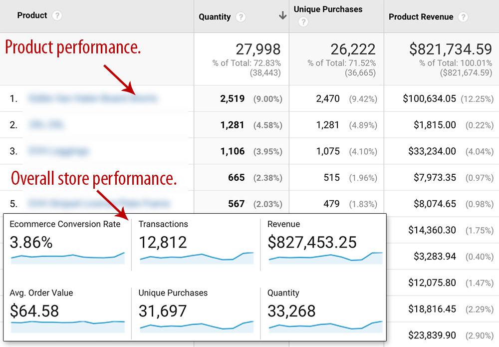 Overall site and product performance