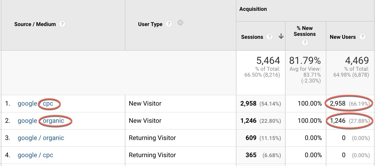 PPC drove 2,958 new visitors YTD