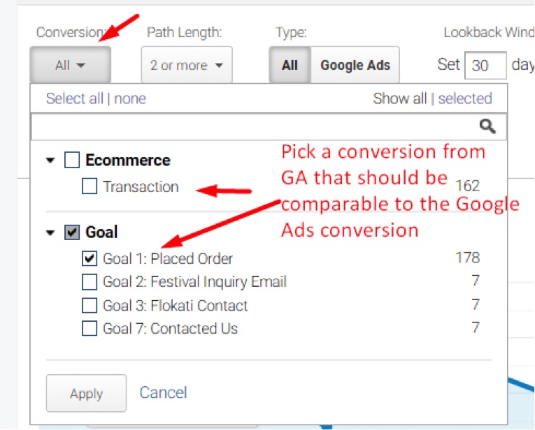 "In Google Analytics, ""Transaction"" and ""Goal 1: Placed Order"" show nearly identical numbers for total conversions."