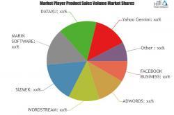 Online Display Advertising Platforms Market