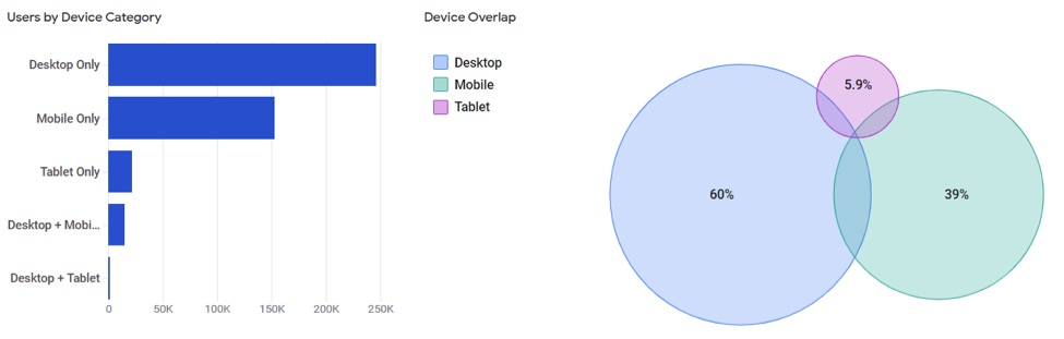 The Venn diagram shows the relative size of each device and whether there was an overlap between two or more of the devices.