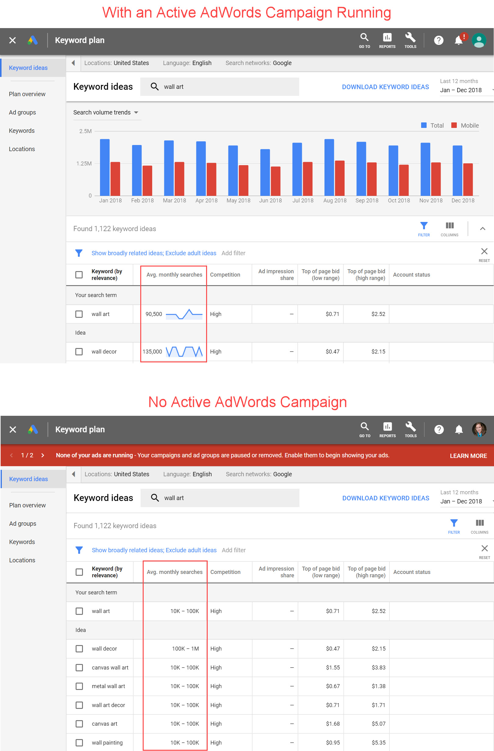 The top screenshot from Google Keyword Planner is without active AdWords campaigns. The lower screenshot shows results with active campaigns. emClick image to enlarge./em