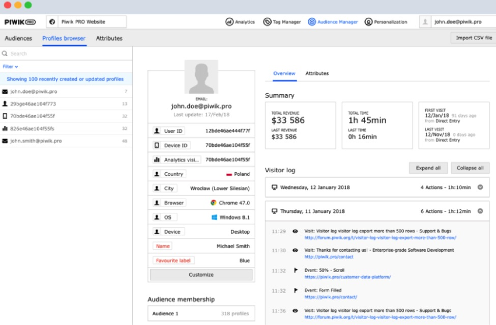 Piwik Pro reports site engagement and activity by anonymous user.