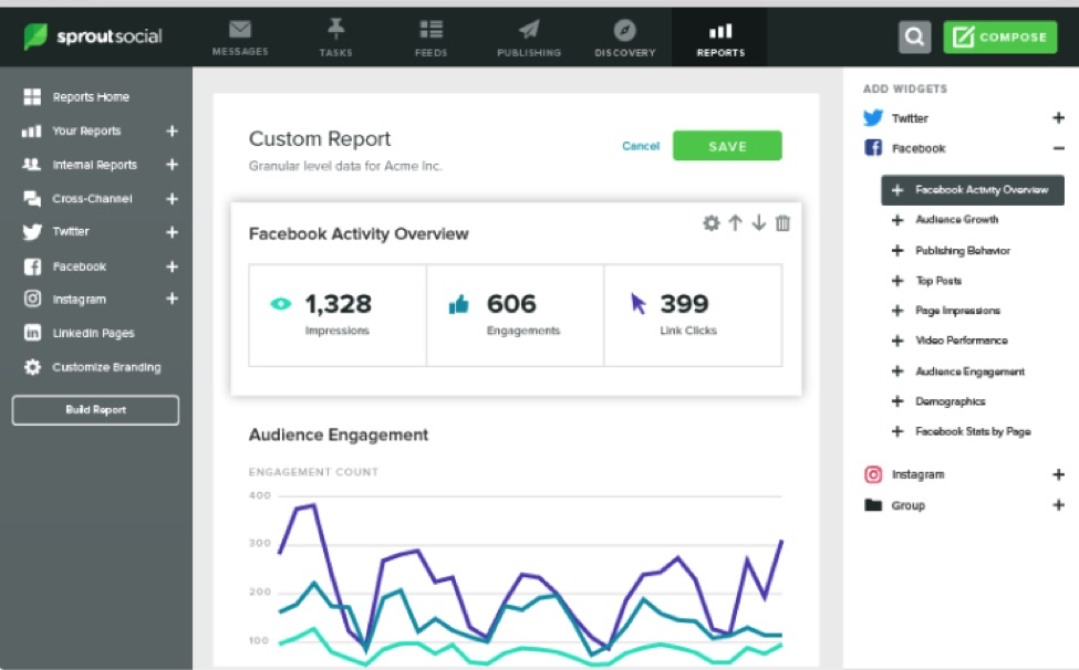Dedicated platforms such as Sprout Social report social media engagement.