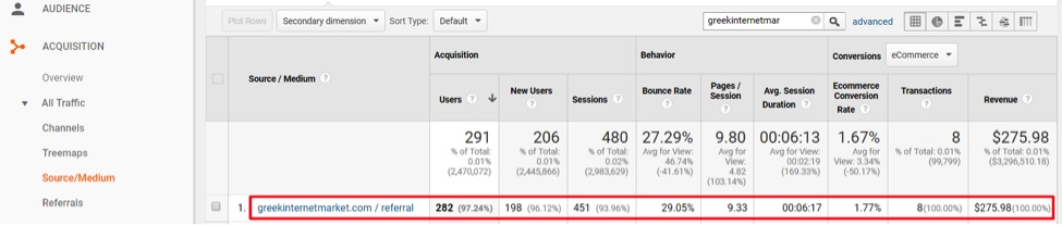If GreekInternetMarket.com had a self referral, it would look like this screenshot, from Acquisition  All Traffic  Source/Medium.