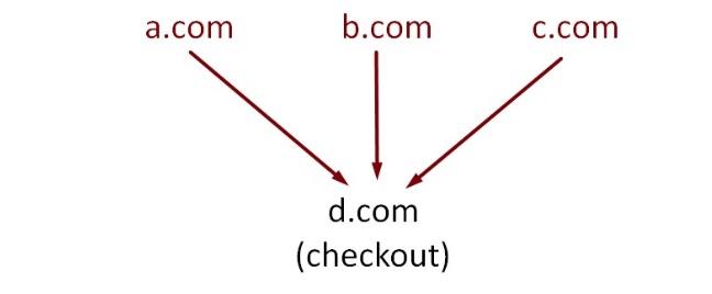 """When merchant """"X"""" has websites """"a.com"""", """"b.com,"""" and """"c.com,"""" they all funnel into checkout on """"d.com."""" emClick image to enlarge./em"""
