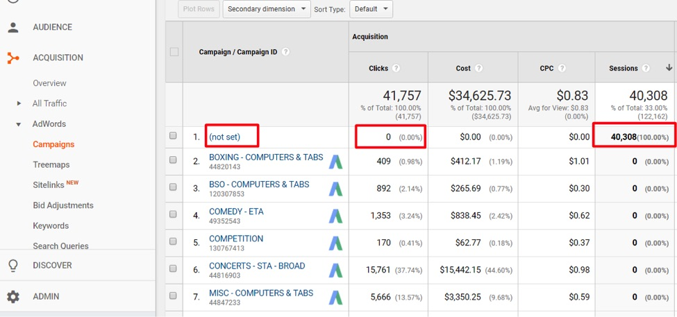 "If a campaign name is ""(not set), then AdWords tracking is not set up correctly."
