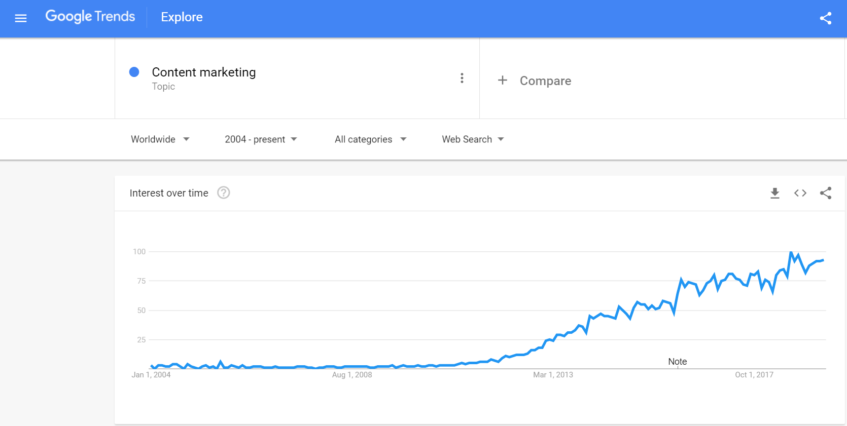 5 Trends to Know in SEO Content Marketing