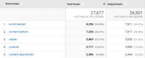 Custom Solution Publishers Should Be Tracking in Google Analytics